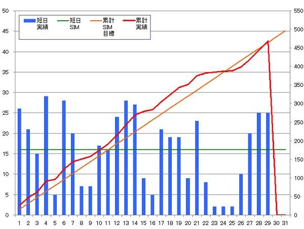 131029_グラフ