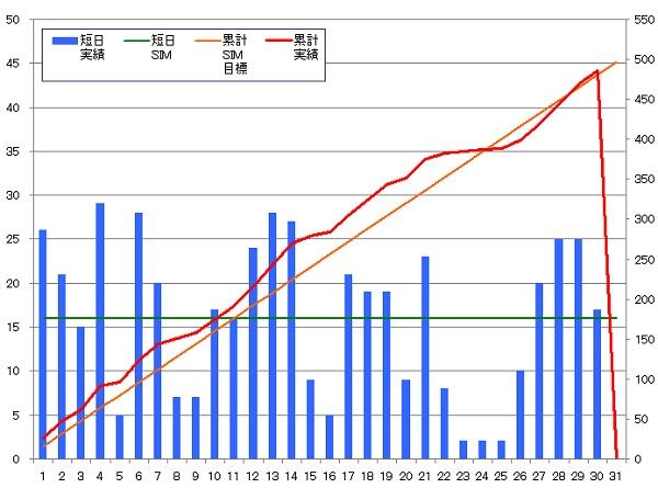 131030_グラフ