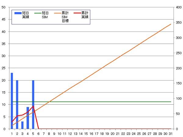 131105_グラフ