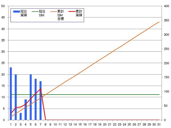 131107_グラフ