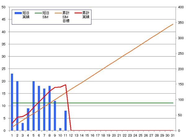131111_グラフ