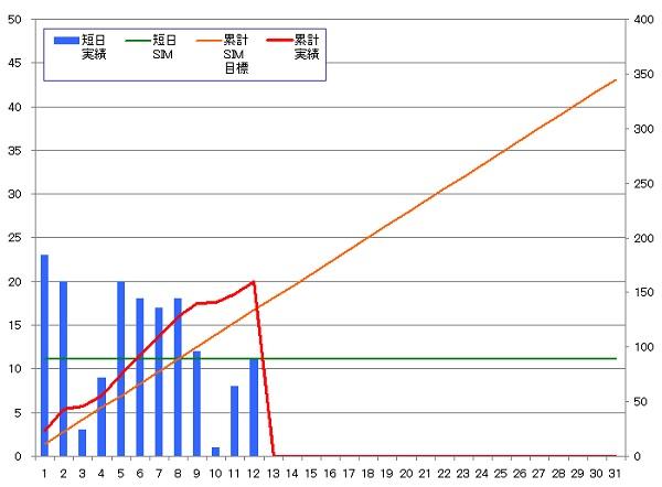 131112_グラフ