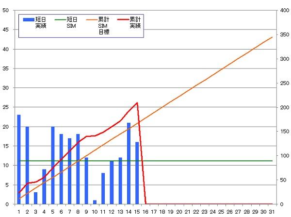 131115_グラフ