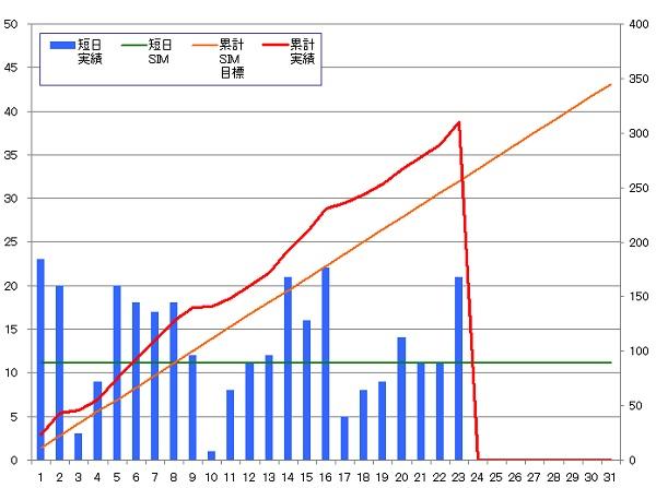 131123_グラフ