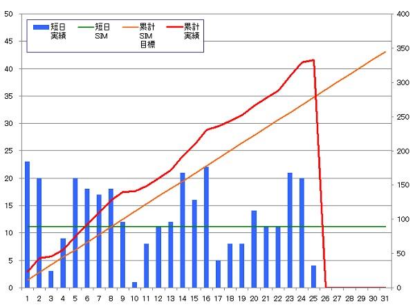 131125_グラフ