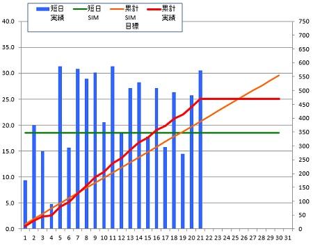 140921_グラフ