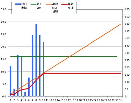 141010_グラフ