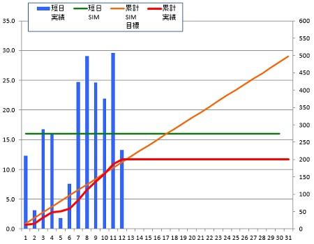 141012_グラフ
