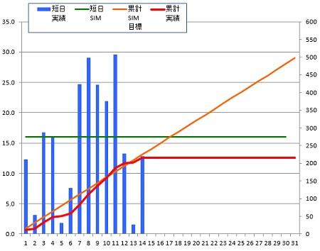 141014_グラフ