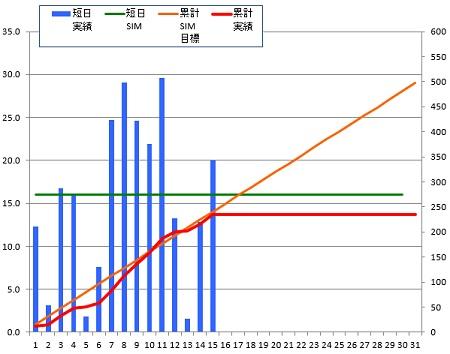 141015_グラフ