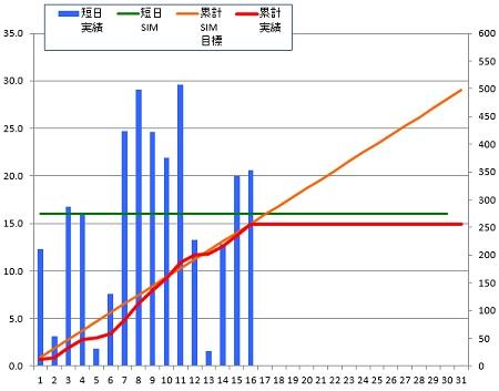 141016_グラフ