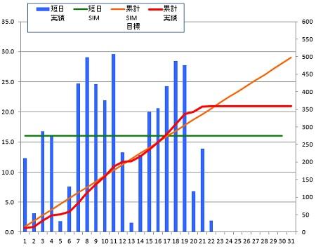 141022_グラフ