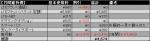 [2014-02-05]Xperia Z Ultra SOL24 au月間維持費