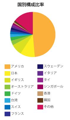 exe-i中小型株