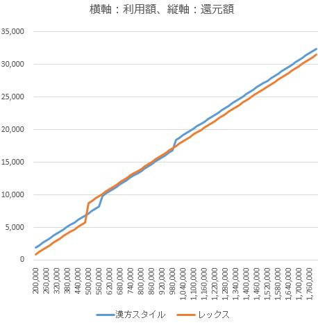 漢方スタイルカードとレックスカードの還元額比較
