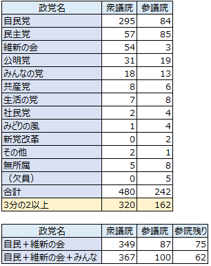 議席数2013年4月