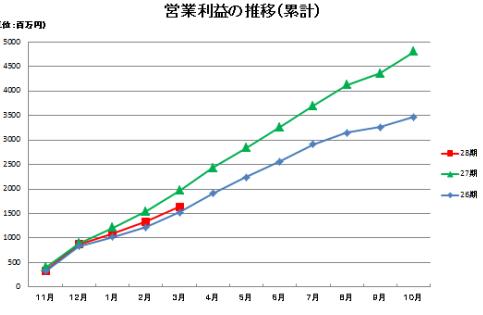 神戸物産業績