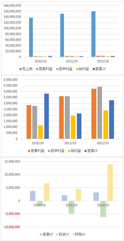 神戸物産業績推移