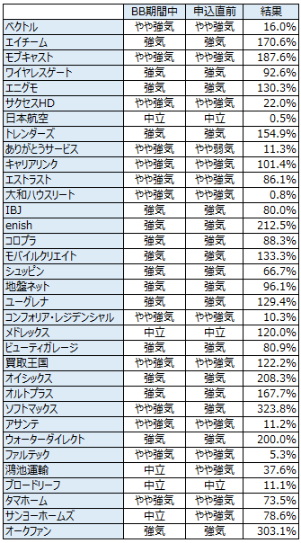 IPO予想履歴20130508