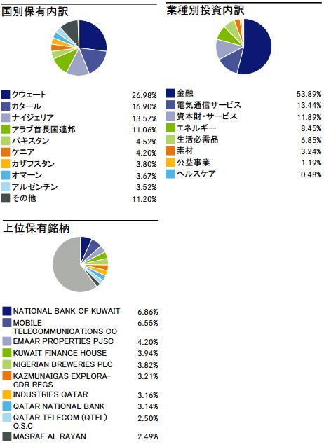 iシェアーズ フロンティア株ETFの内容
