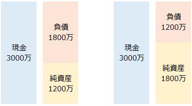 65歳と75歳のBS比較