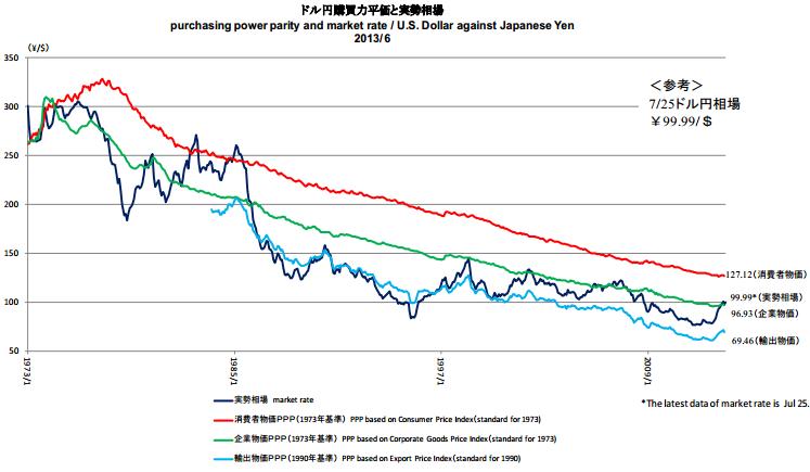 ドル円購買力平価