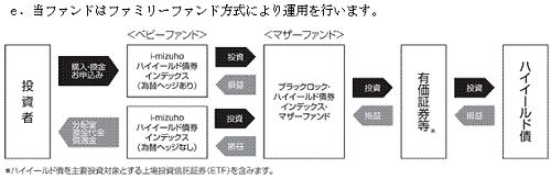 i-mizuhoファミリーファンド方式