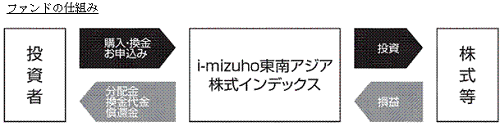 i-mizuho株式等投資方式