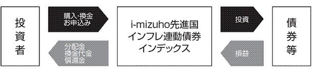 i-mizuho債券等投資方式