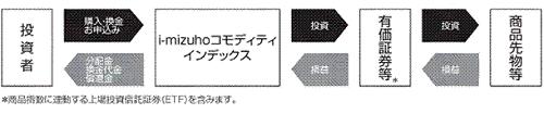 i-mizuho商品先物方式