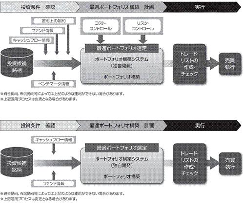 ブラックロックのインデックス運用のプロセス