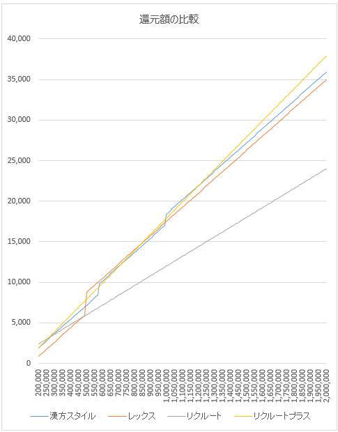 リクルートカードプラスの還元額比較