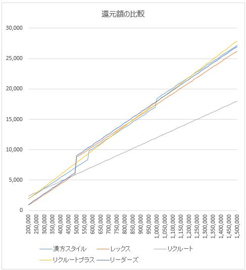 リーダーズカードの還元額のグラフ