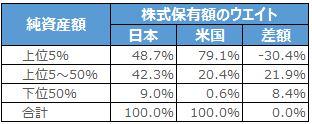 日米家計の株式保有額のウエイト