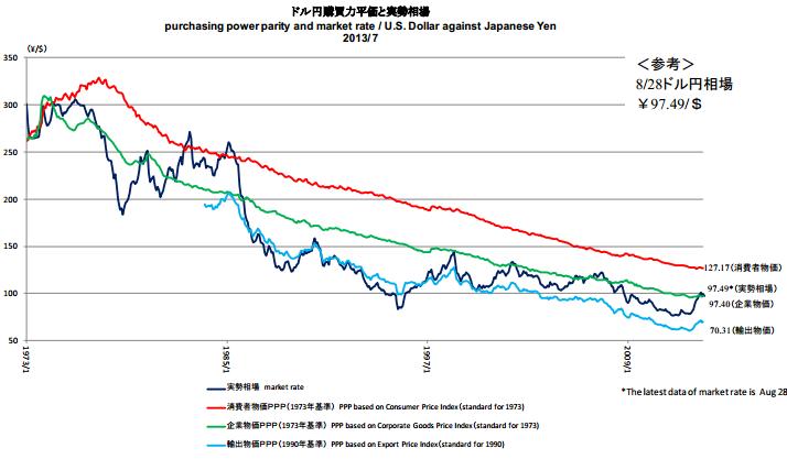 ドル円の購買力平価