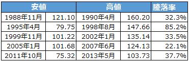 ドル円の安値・高値