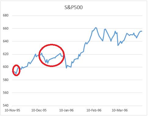 政府機能停止時のSP500のチャート