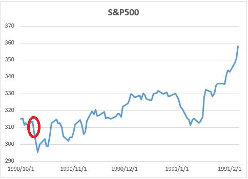 政府機能停止時のSP500のチャート1990年