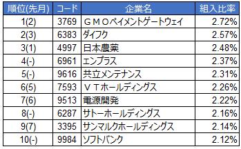 ひふみ投信組み入れ比率(2013年9月)