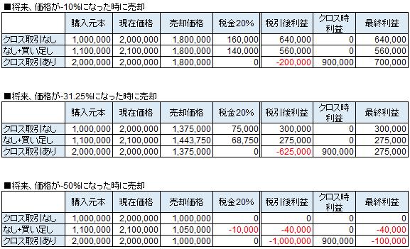 節税クロス取引の損益(マイナスの場合)