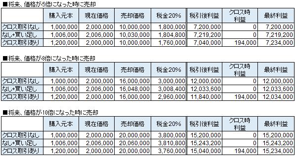 節税クロス取引の損益(源泉徴収なしでプラス・リターンの場合)