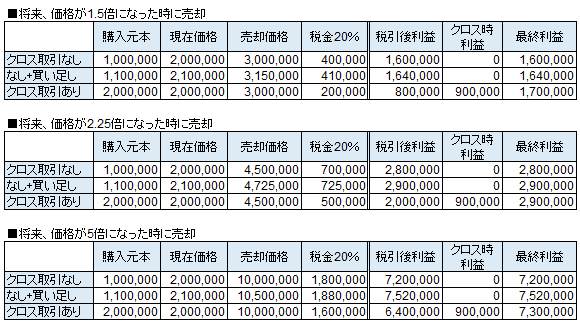 節税クロス取引の損益(プラスリターンの場合)