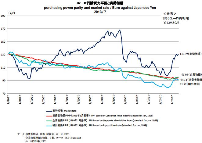 ユーロ円購買力平価の推移
