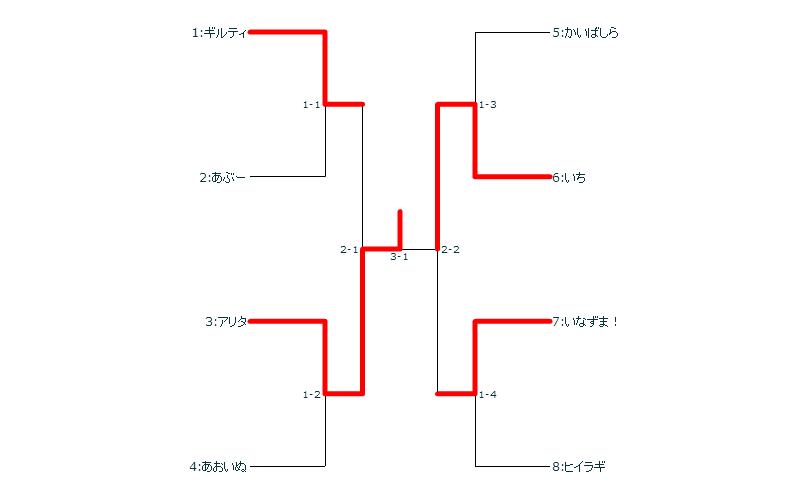 とんぽけフェスタシングルトーナメント