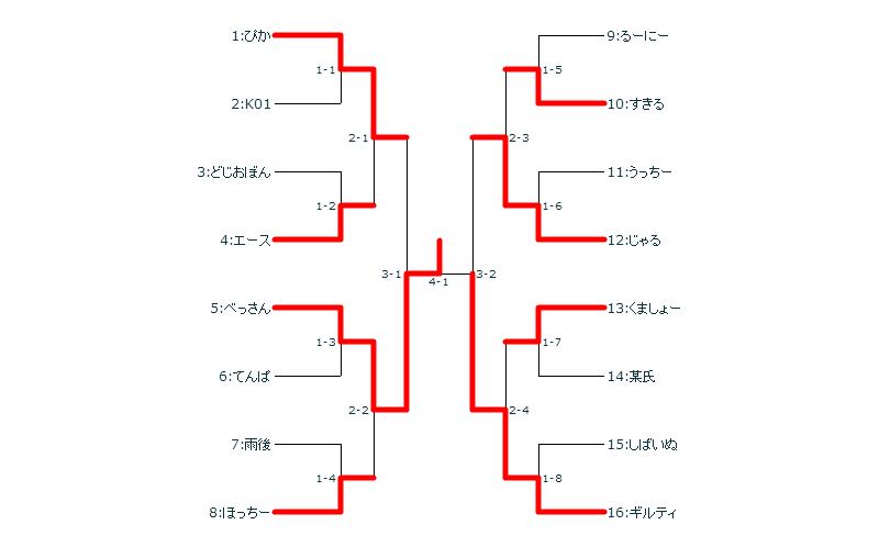 とんぽけフェスタダブルトーナメント