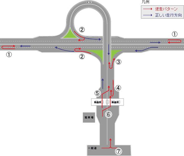 高速道路の逆走概要図