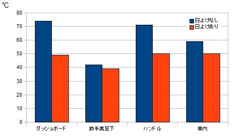 サンシェード使用時の比較図