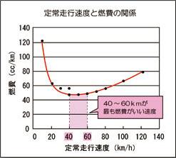速度と燃費の比例図
