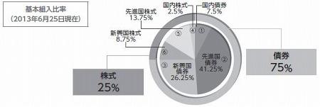 DC世界経済インデックスファンド(債券シフト型)資産配分
