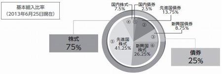 DC世界経済インデックスファンド(株式シフト型)資産配分
